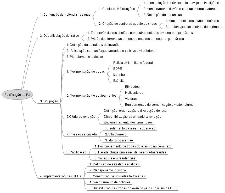 mapa mental de inteligencia policial